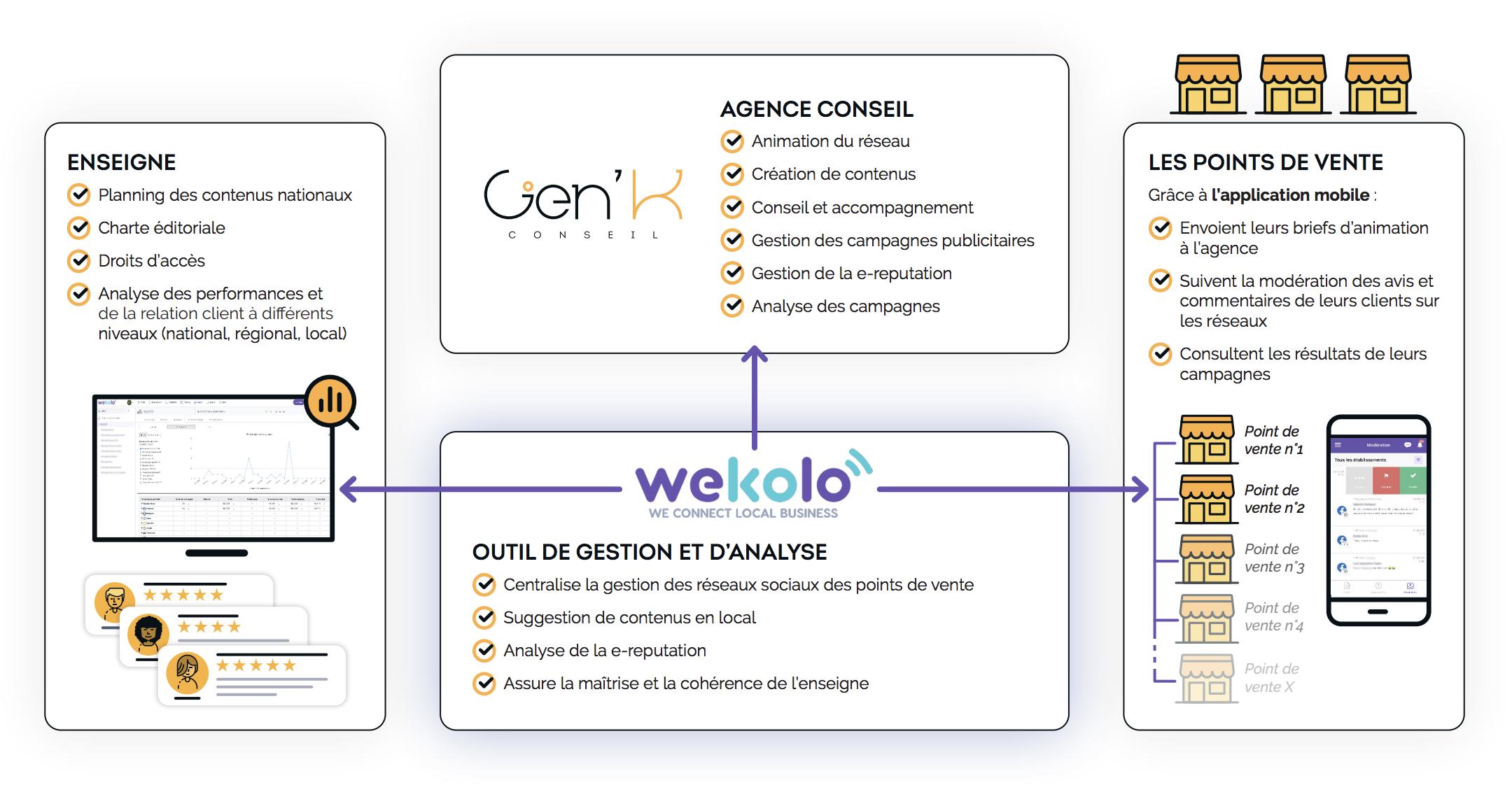 Ecosystème du groupe Gen'K Conseil - Wekolo
